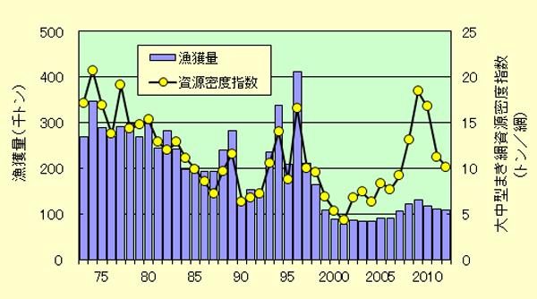 図2. マサバの漁獲量 図の出典:「わが国周辺の水産資源の現状を知るために」平成25年度資源評価票.(http://abchan.job.affrc.go.jp/digests25/index.html)5)